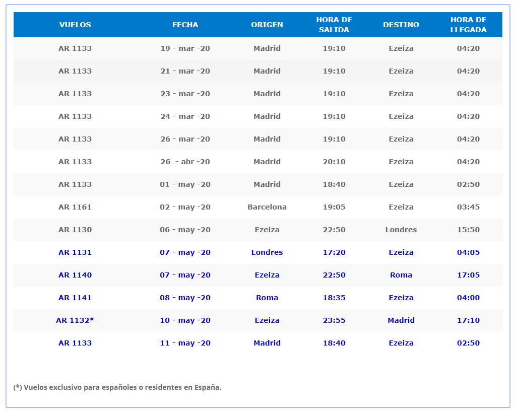 rimpatrio italiani bloccati argentina aerolineas argentinas