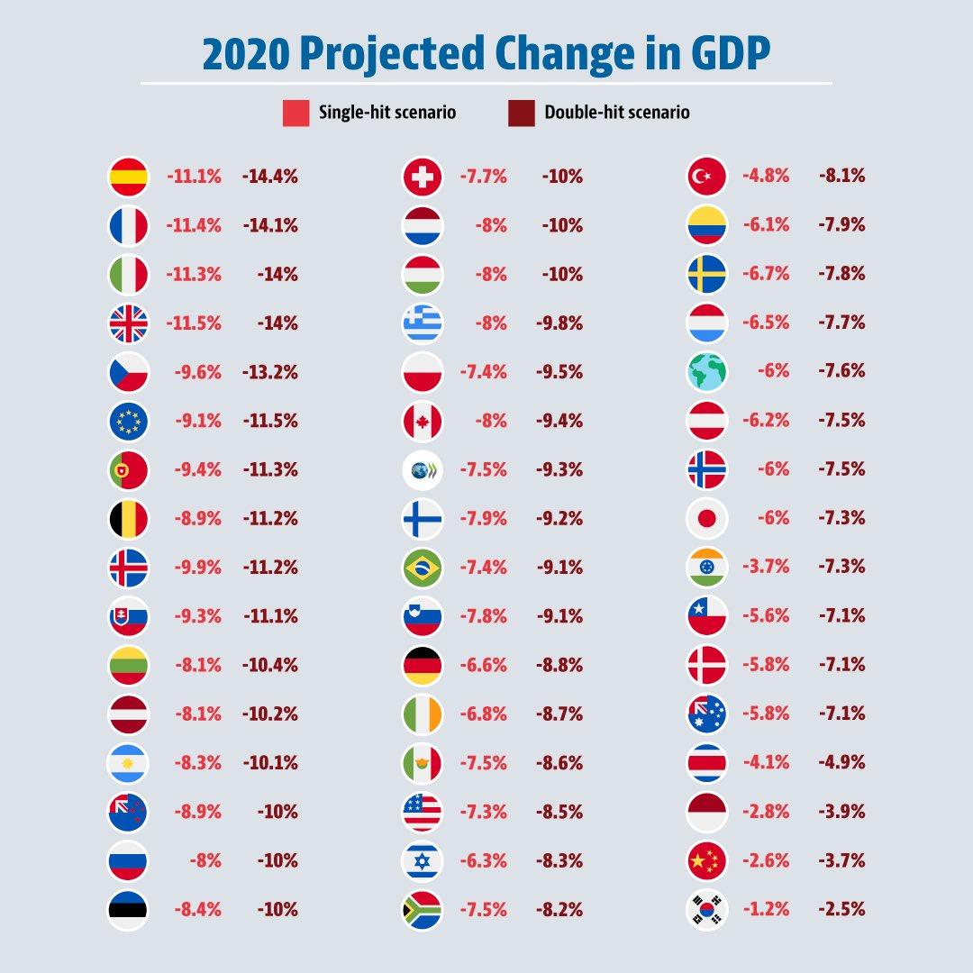 coronavirus argentina economia pil 2020 ocse