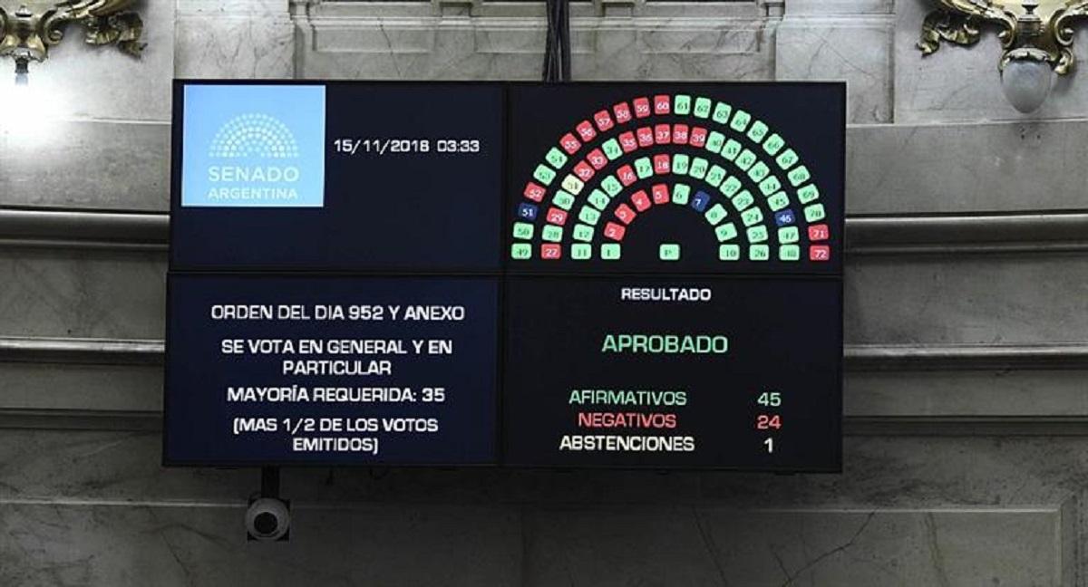 argentina senato bilancio